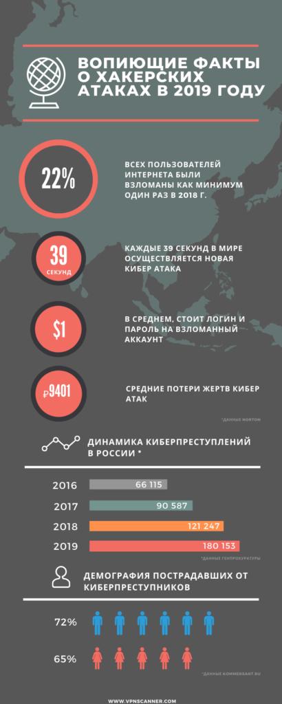 Статистика хакерских атак в России в 2019 году